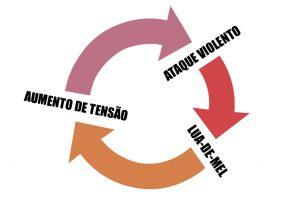 Ciclo da violência doméstica – Este ciclo caracteriza-se pela sua continuidade no tempo, isto é, pela sua repetição sucessiva ao longo de meses ou anos, podendo ser cada vez menores as fases da tensão e de apaziguamento e cada vez mais intensa a fase do ataque violento. Usualmente este padrão de interação termina onde antes começou. Em situações limite, o culminar destes episódios poderá ser o homicídio.