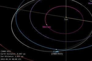Asteróide 2008 KV2 passará bem próxima da Terra novamente em 2021 e em 2022