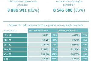Covid-19: Quantos portugueses rejeitaram a vacina?