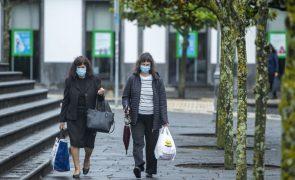 Covid-19: Açores com 21 novos casos e total de 228 positivos ativos
