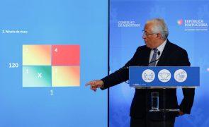 Covid-19: PM avisa que reabertura será revista se índice de transmissibilidade ultrapassar 1