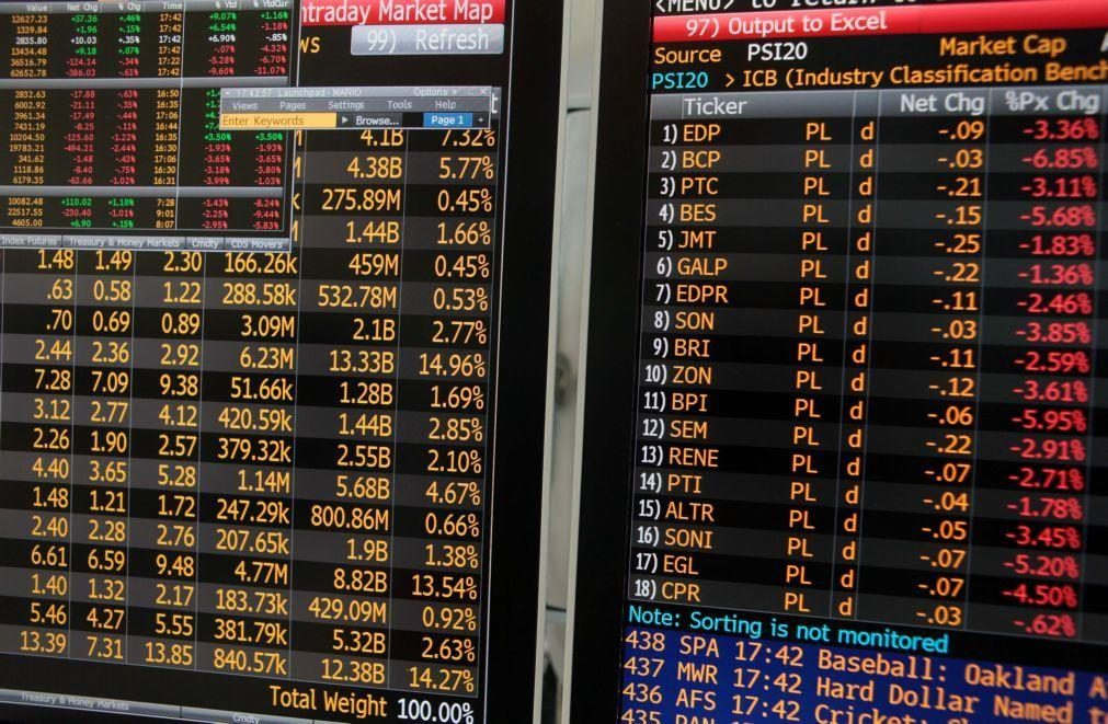 PSI20 cai 2,28% em linha com as principais bolsas europeias