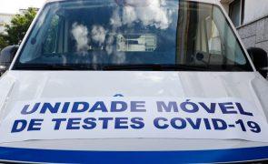 Covid-19: Incidência no continente aumenta para 346,5 mas Rt volta a baixar